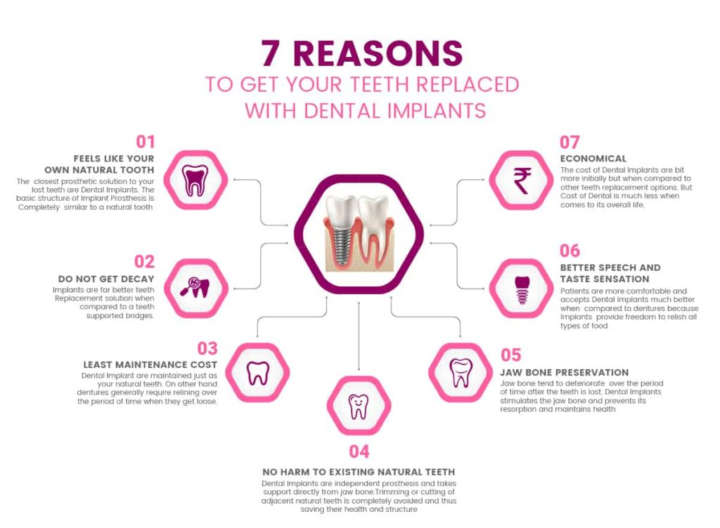 Dental Implant Cost In Gurgaon India 2020 Update Dantkriti Dental Clinic